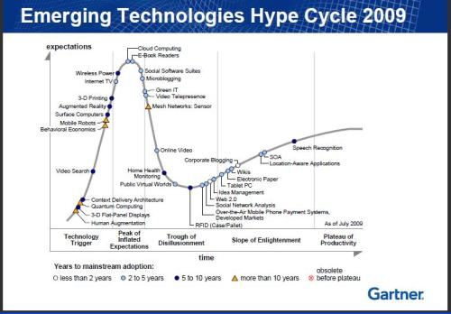 Hype Cycle gartner 2009