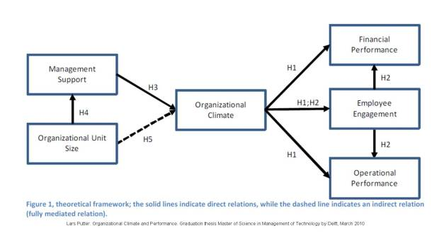 Clima organizacional modelo teorico