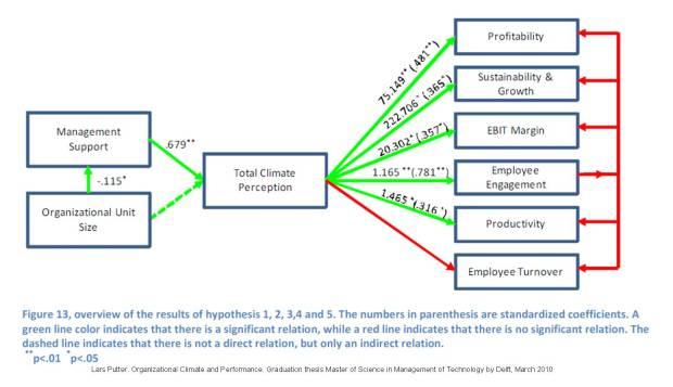 Clima organizacional resultados